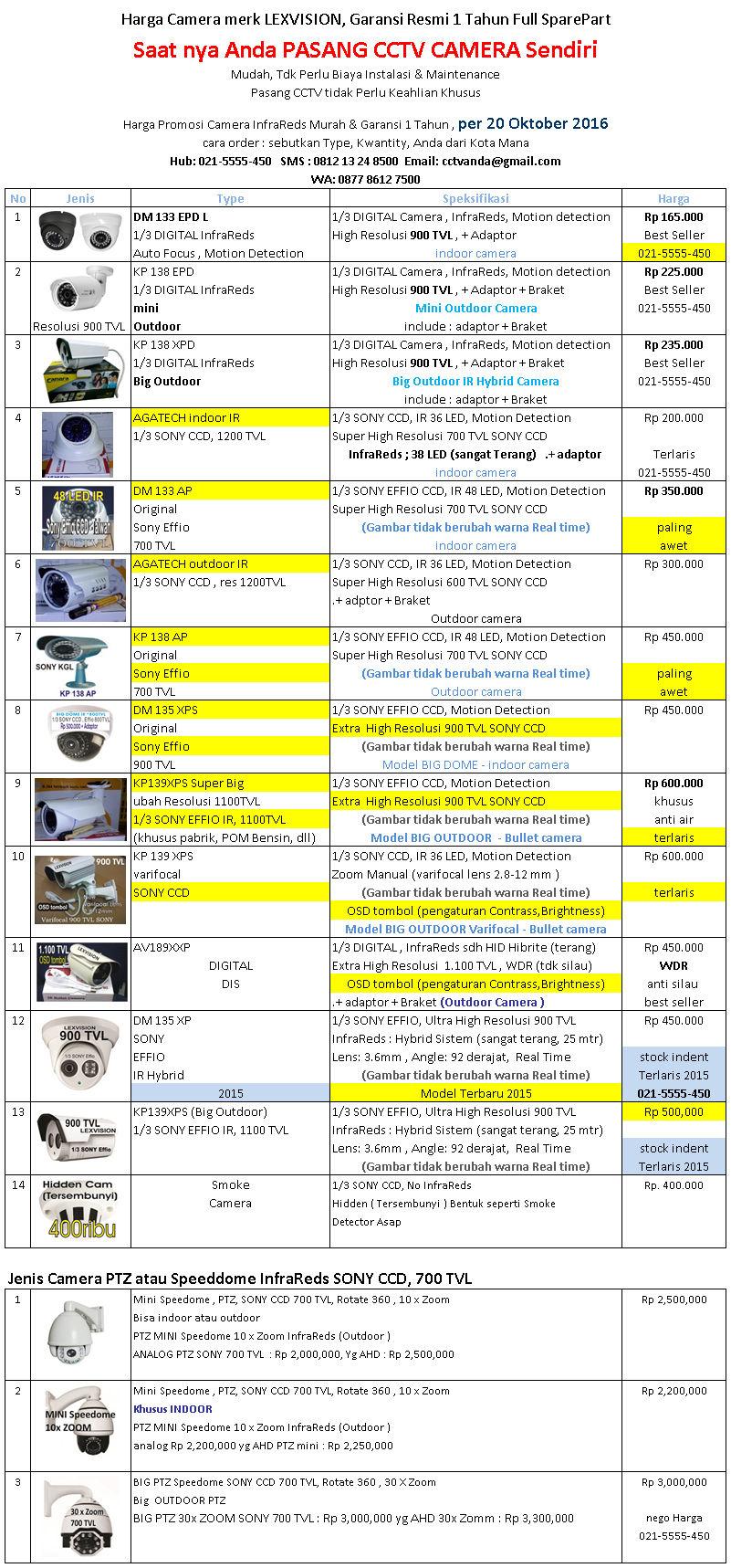 Harga Satuan Camera CCTV Lexvision Per 20 Oktober 2016 - Avtech Jakarta